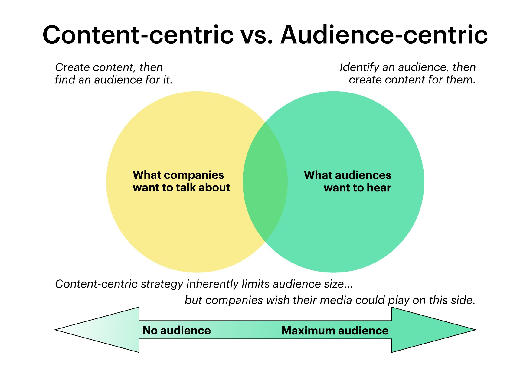 Content-centric vs. audience centric