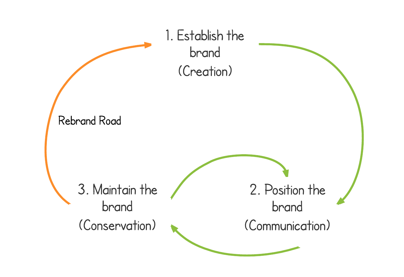Brand consistency management phases