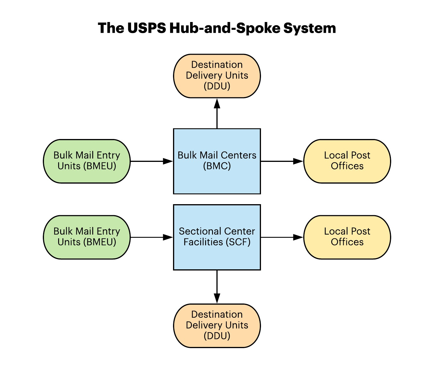 The USPS Hub-and-Spoke System