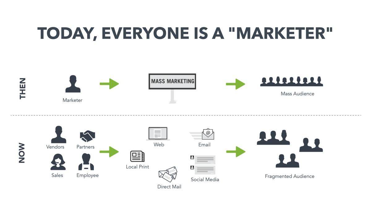 The democratization of content