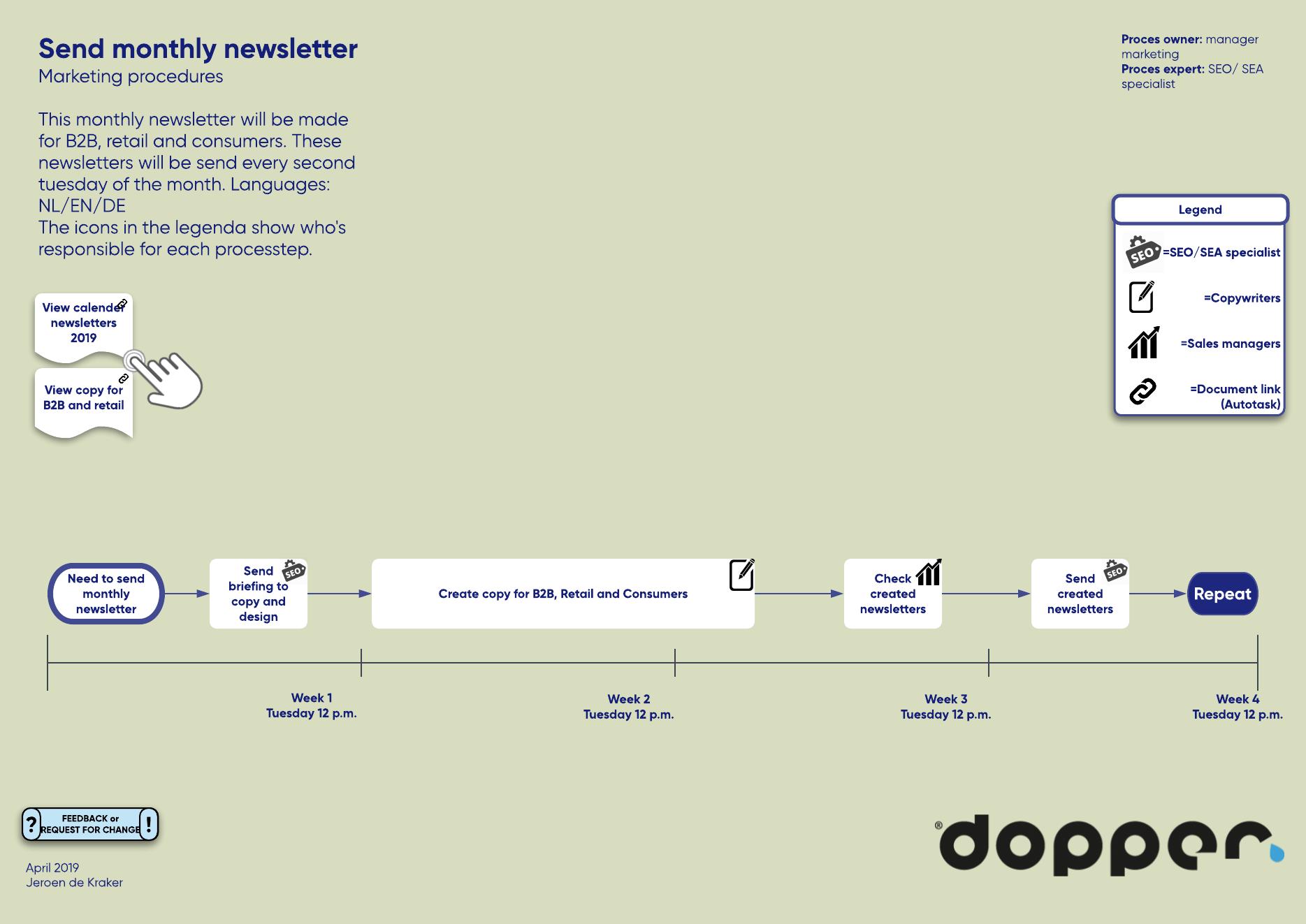 Dopper process