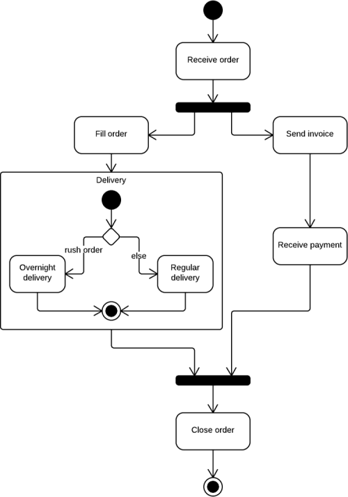 UML activity diagram example