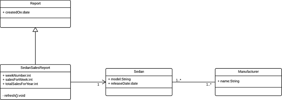 What Is Unified Modeling Language Lucidchart