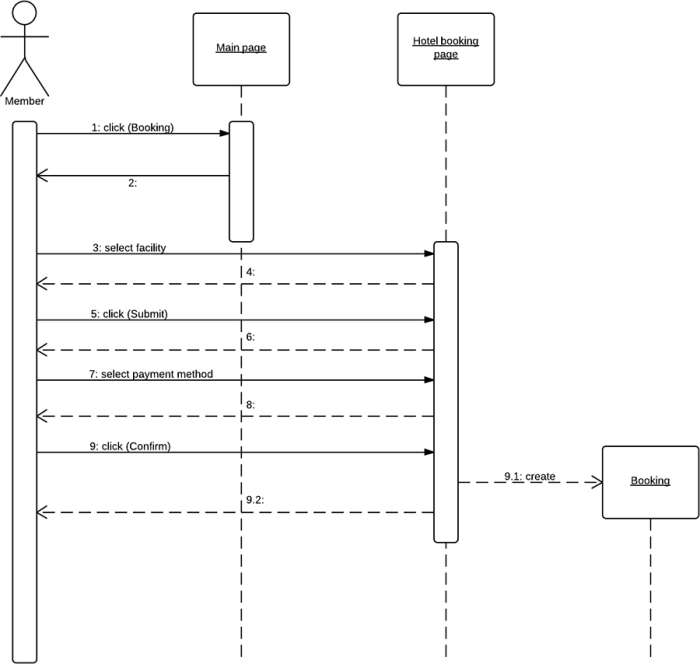 unified modeling language   uml tutorial   lucidchartuml sequence diagram example