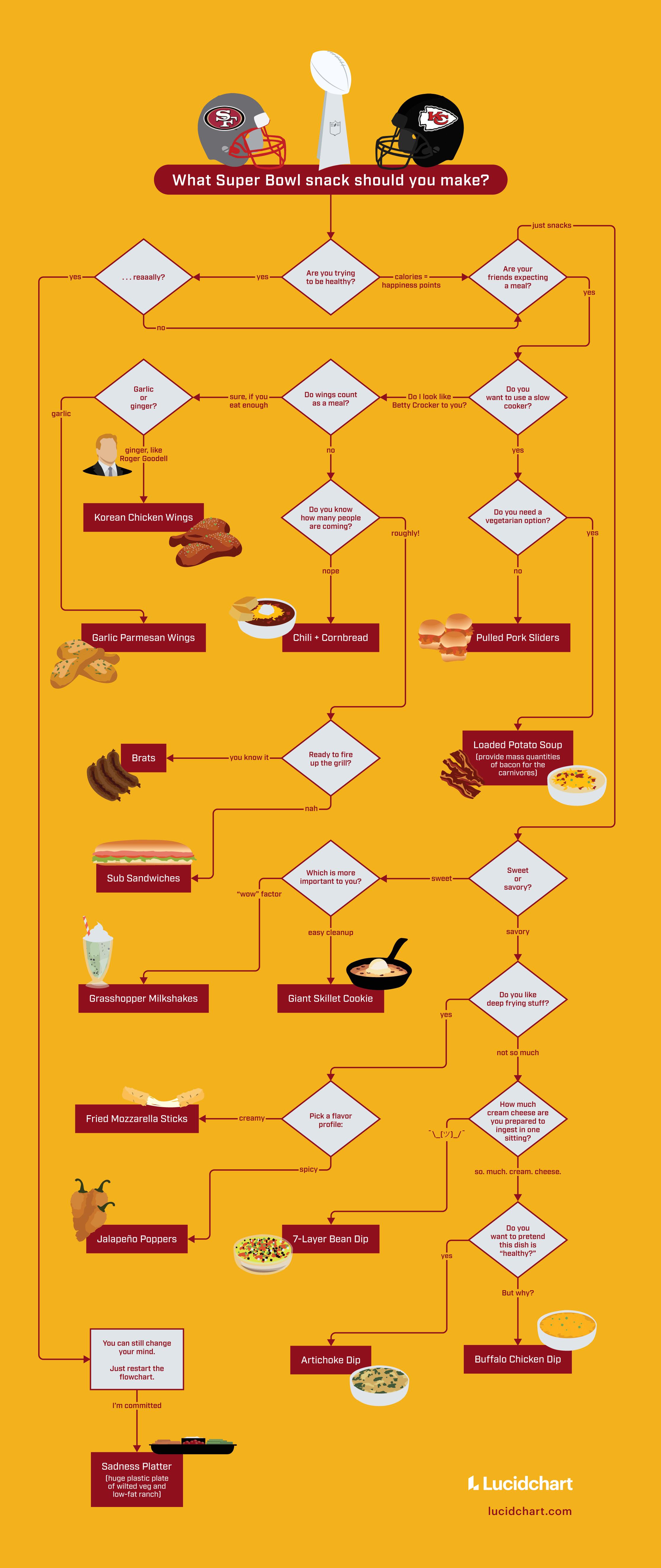 What Super Bowl Snack Should You Serve? [Flowchart]