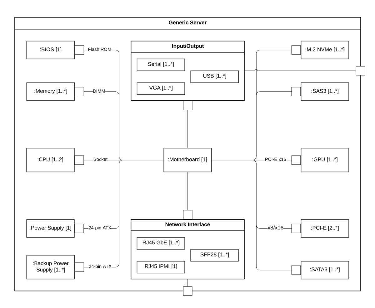Diagrama de estructura compuesta UML