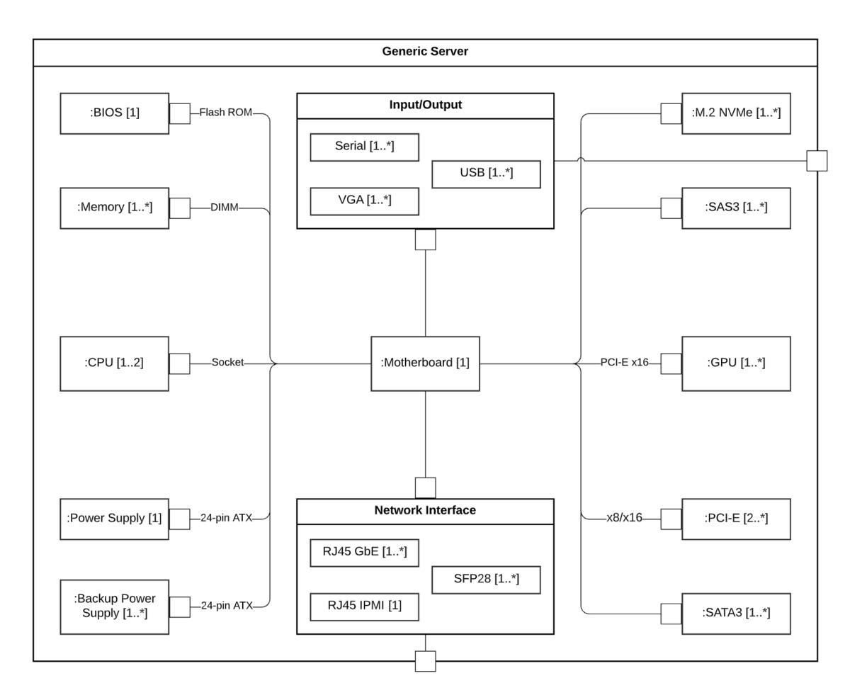 UML複合構造図テンプレート