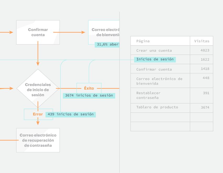 Datos en tiempo real en tus diagramas
