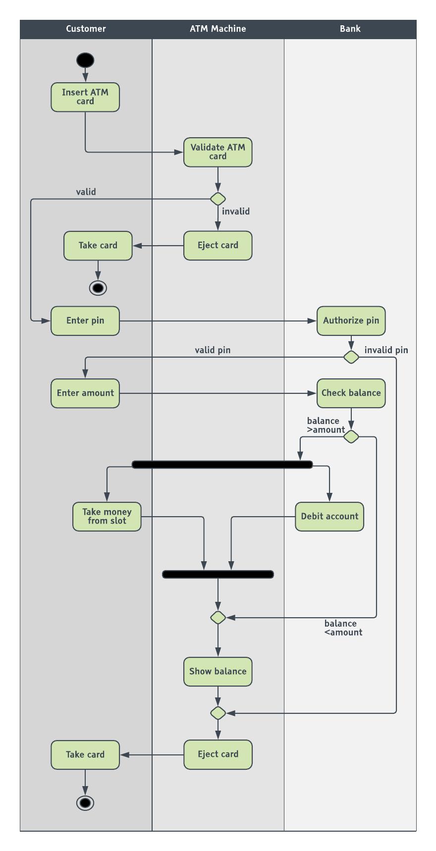ATM UML activity diagram template
