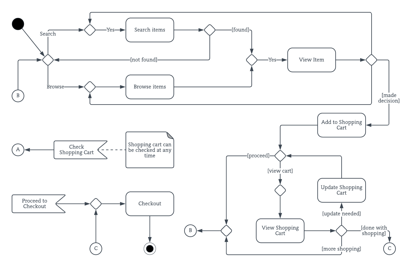 online shopping UML activity diagram template