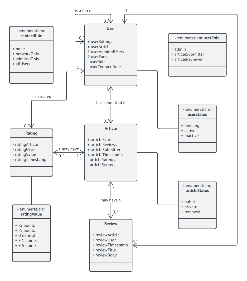 domain model UML class diagram template