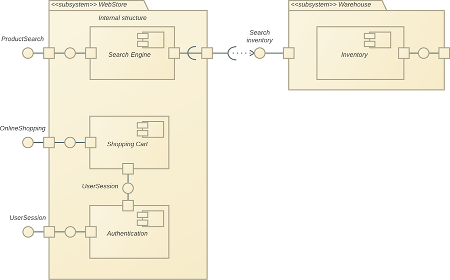 UML component diagram tutorial
