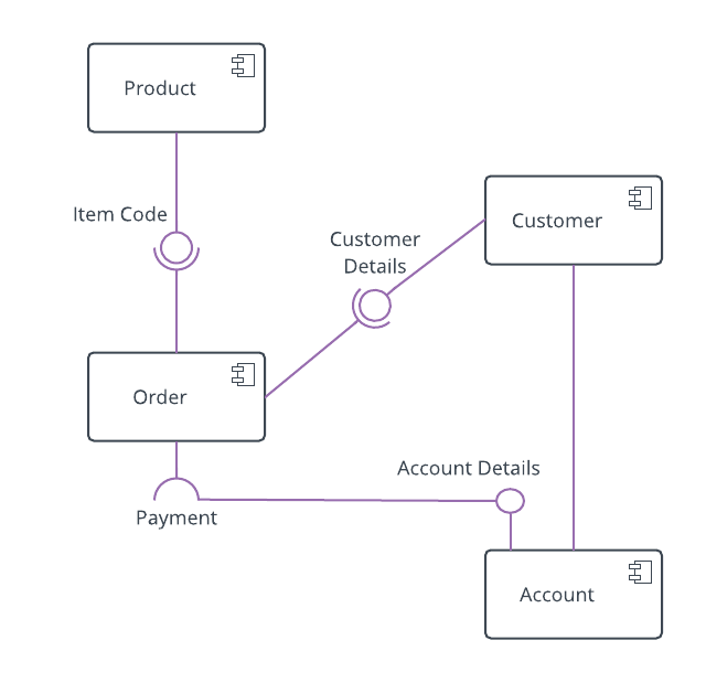 online shopping component diagram example
