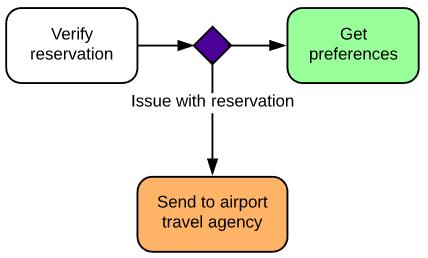 Símbolos de diagramas de estados - Figura de disparador