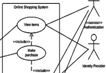 online shopping case study uml diagrams Unified modeling language (uml) use case diagrams - learning uml in simple and easy steps : a beginner's tutorial containing complete knowledge of uml.