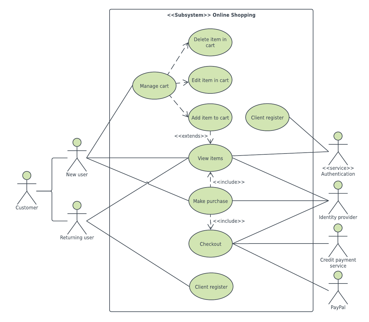 Uml Diagram Templates And Examples Lucidchart Blog