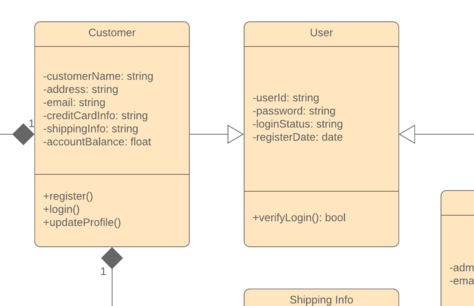 Modèle de diagramme de classes UML