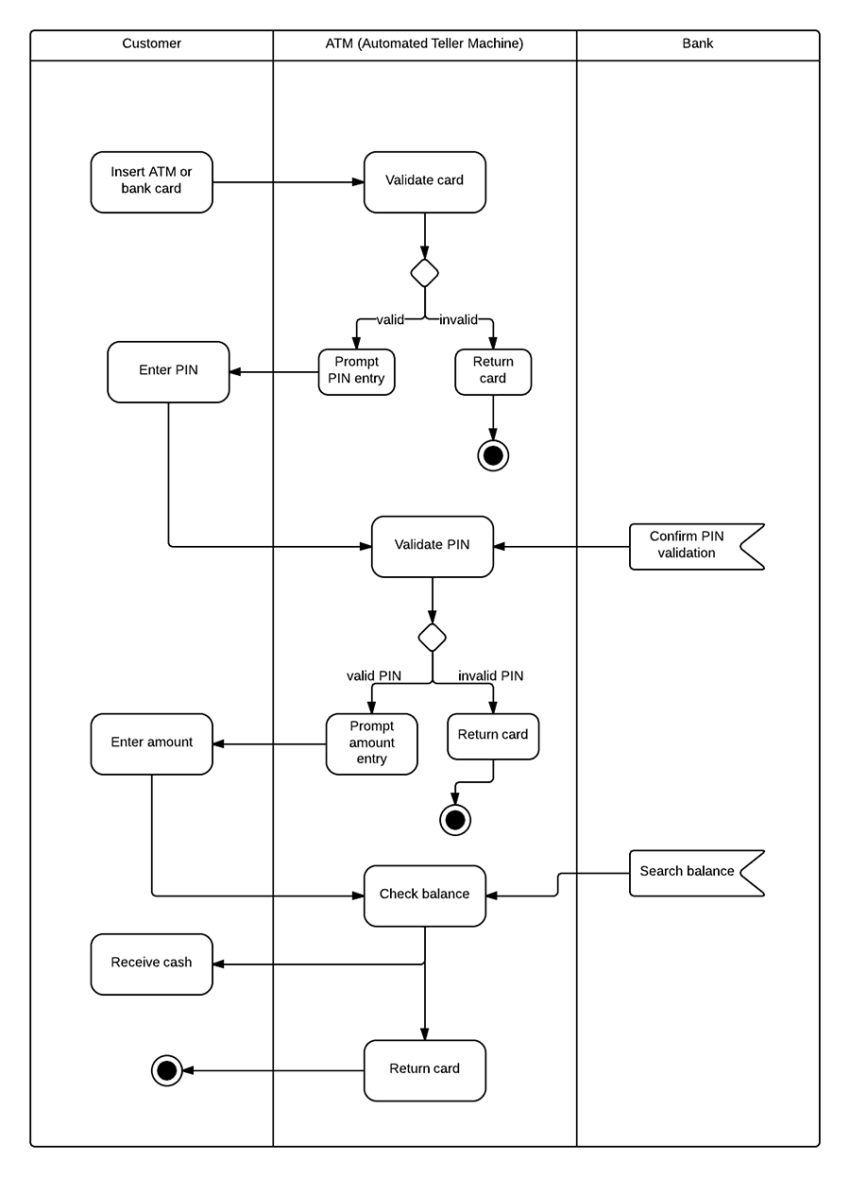 activity diagram for atm system  uml    lucidchartuml activity diagram for atm system