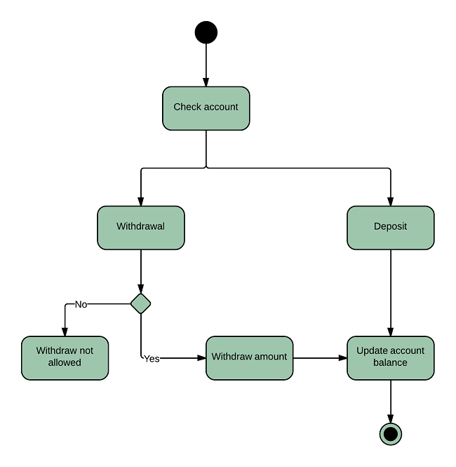 activity diagram for banking system  uml    lucidchartuml activity diagram for banking system  `