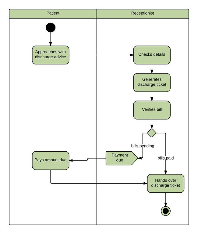 UML Activity Diagram for Hospital Management System
