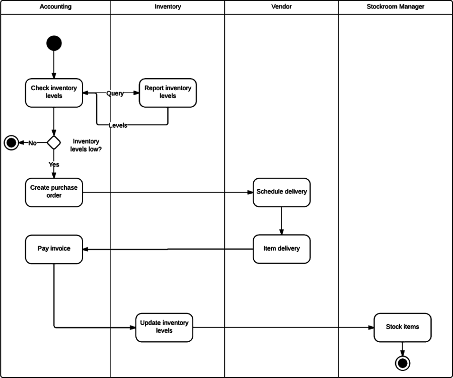 activity diagram for inventory management system  uml    lucidchartactivity diagram for inventory management system