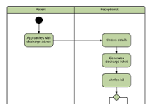 hospital management activity diagram examples