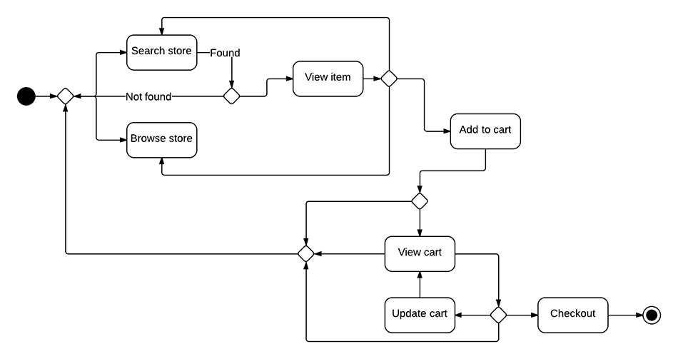 activity diagram for online food order system Activity diagram explained in  (here order object) it goes  events are internal or external factors influencing the system statechart diagrams are used to .