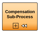 BPMN Compensation