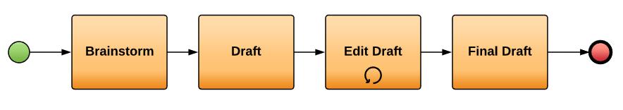 BPMN Loop Task Example