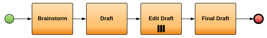 BPMN Multiple Instance Task Example