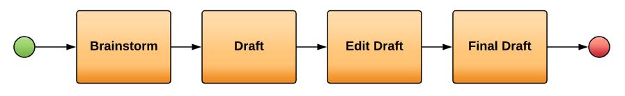 Ejemplo de tarea normal BPMN