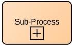 sub-proccess BPMN