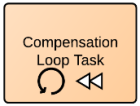 compensation/looping-taak