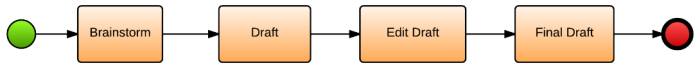 task example