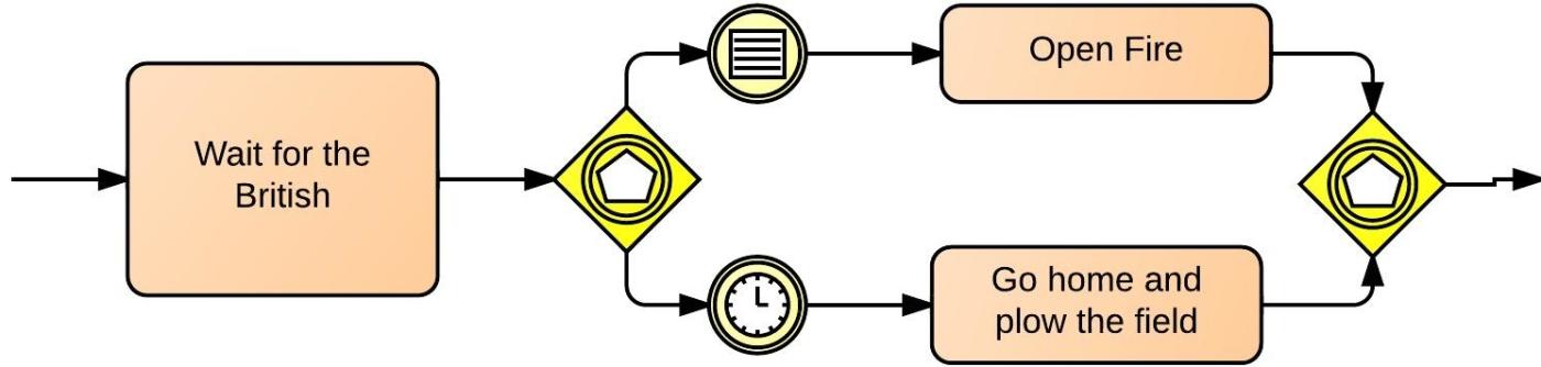 Event-based BPMN Gateway