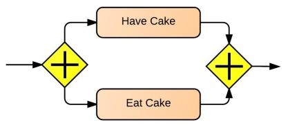 exemple de branchement parallèle
