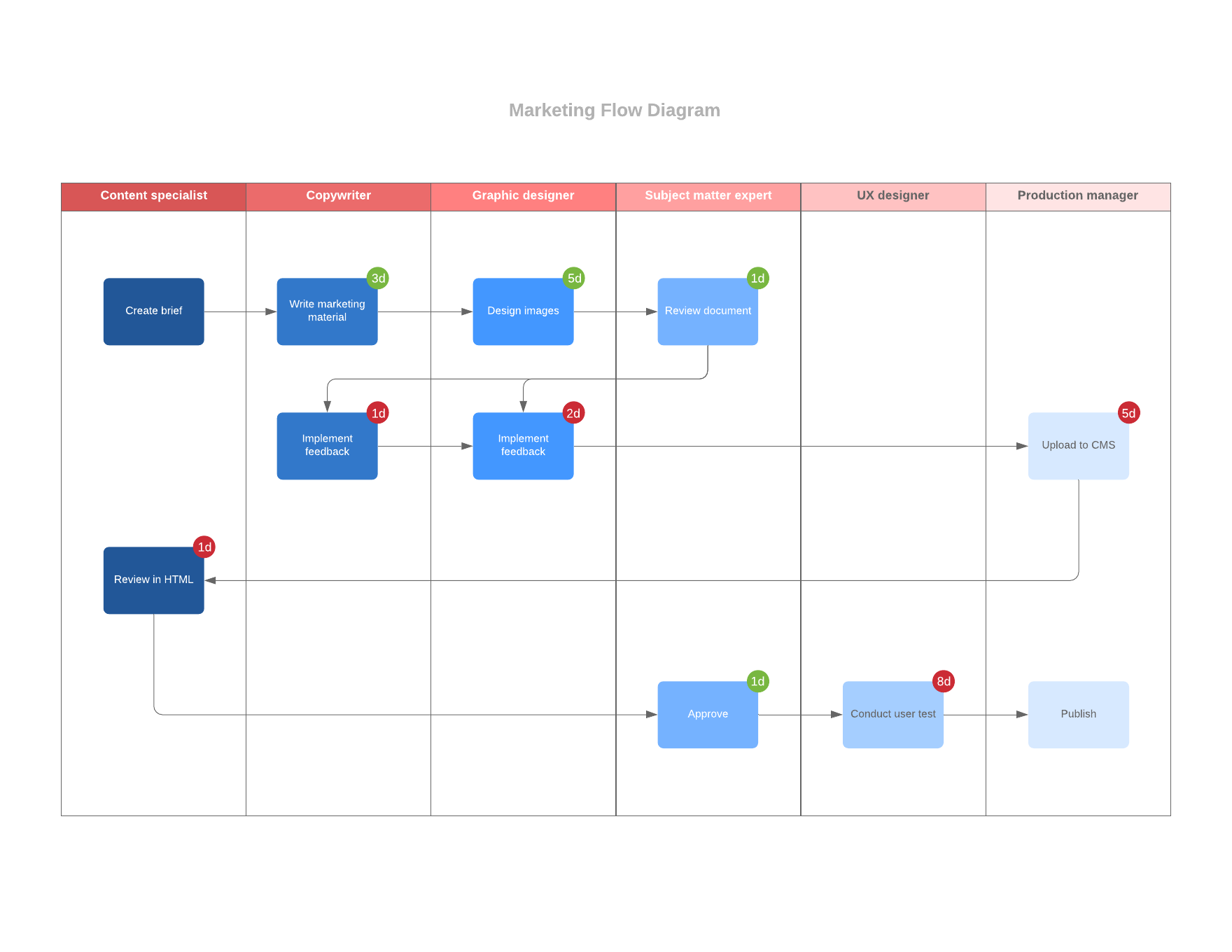 Mapping workflows