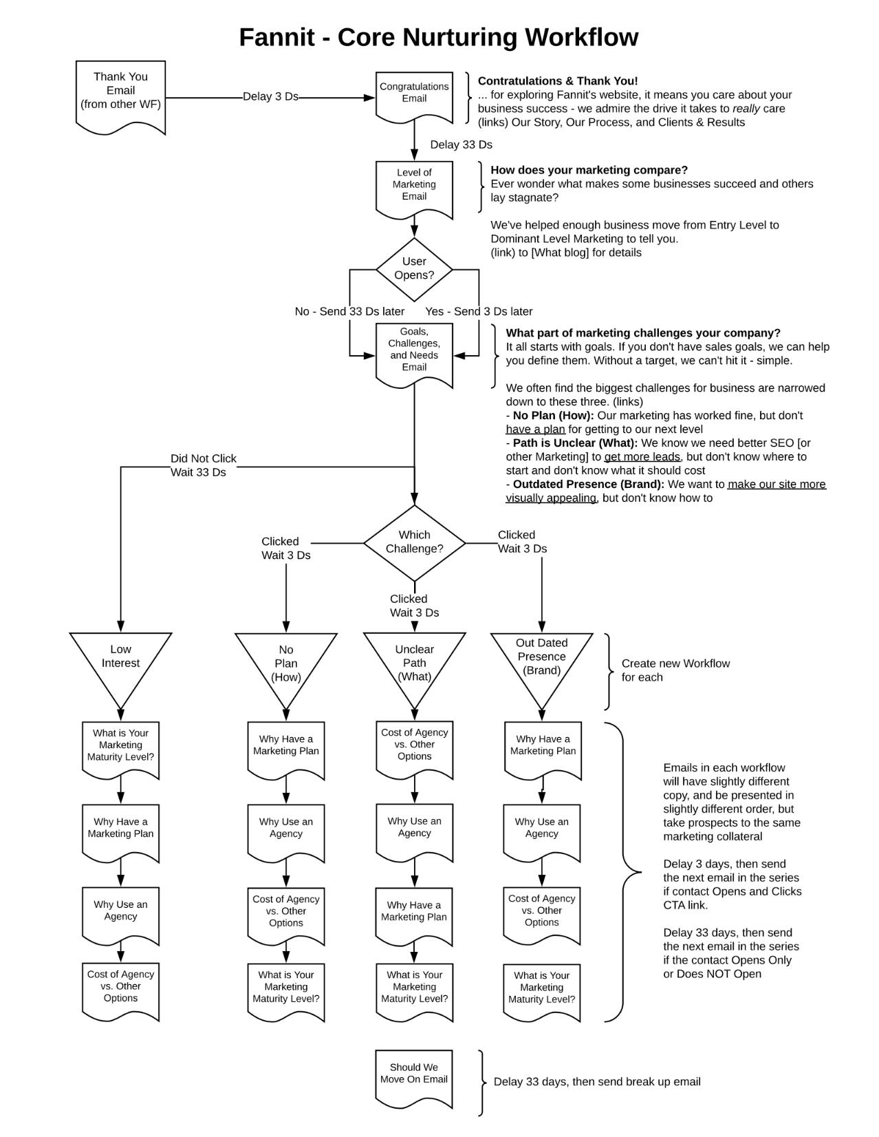 Fannit Diagram