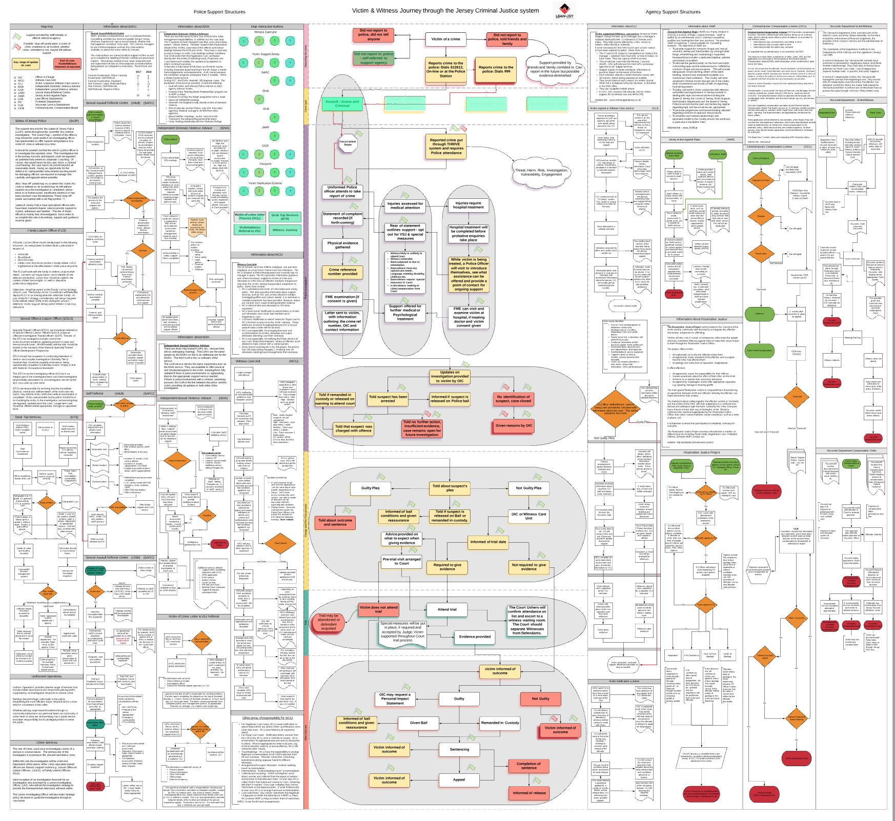 criminal justice diagram