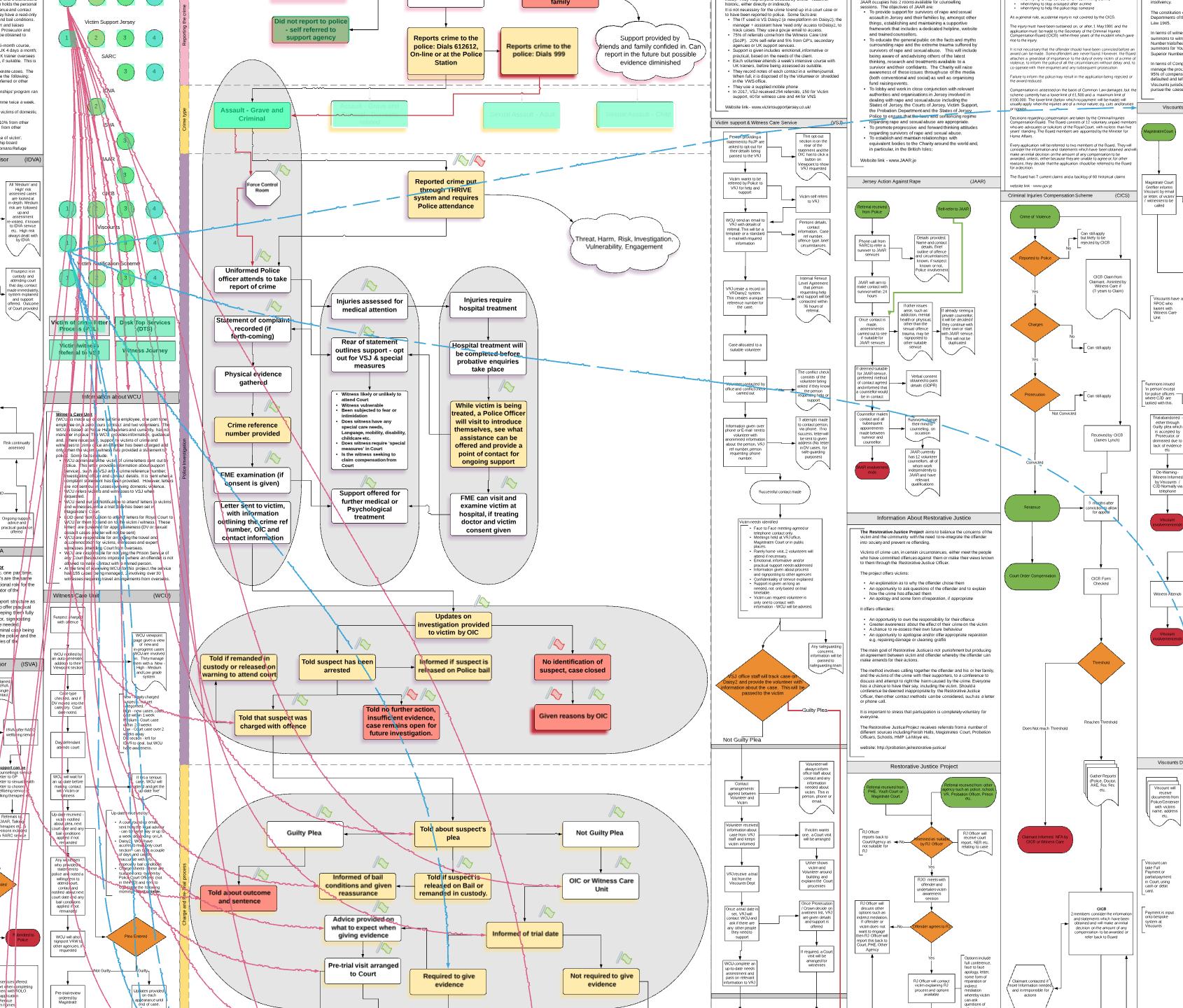 criminal justice system diagram