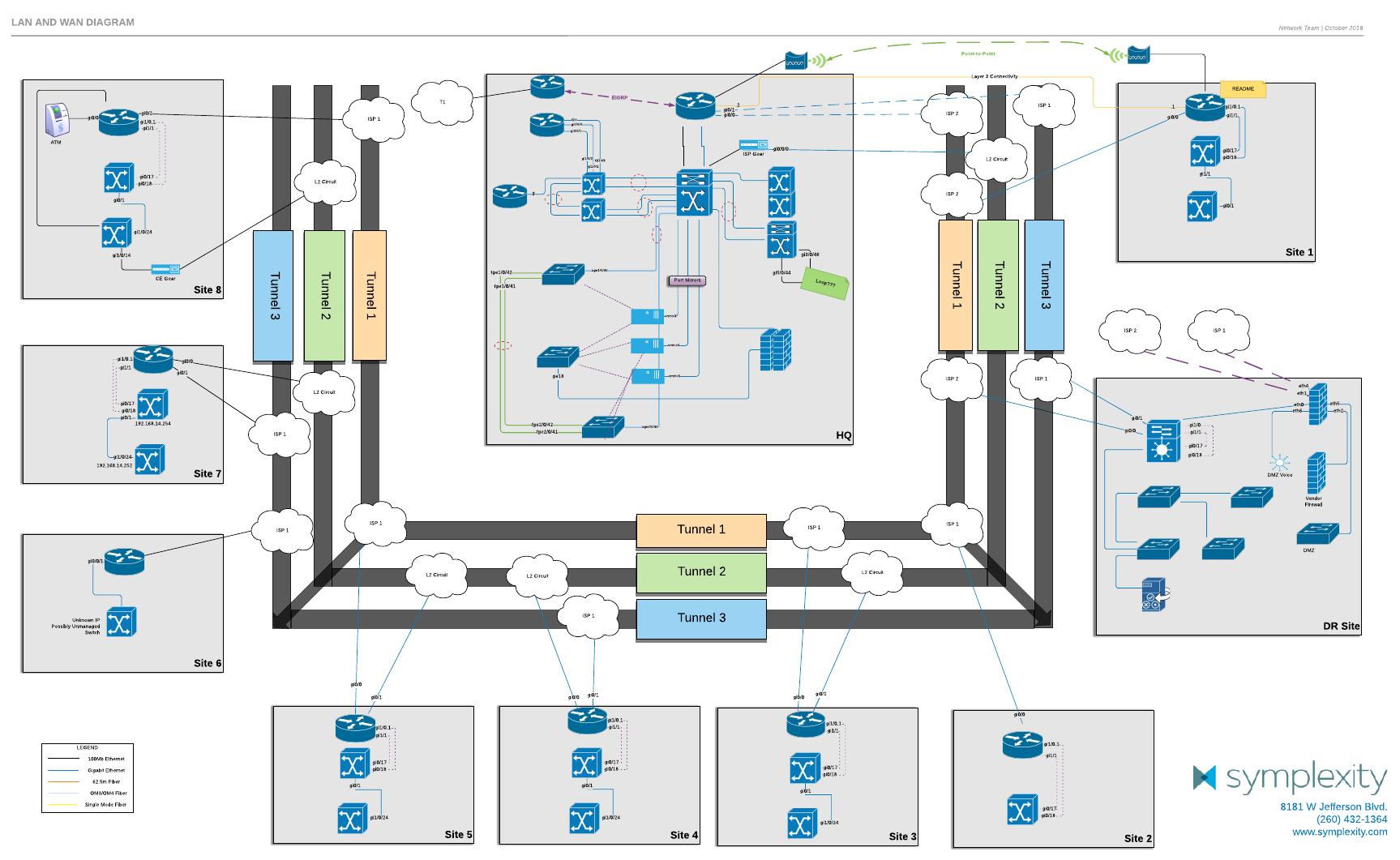 LAN/WAN diagrams