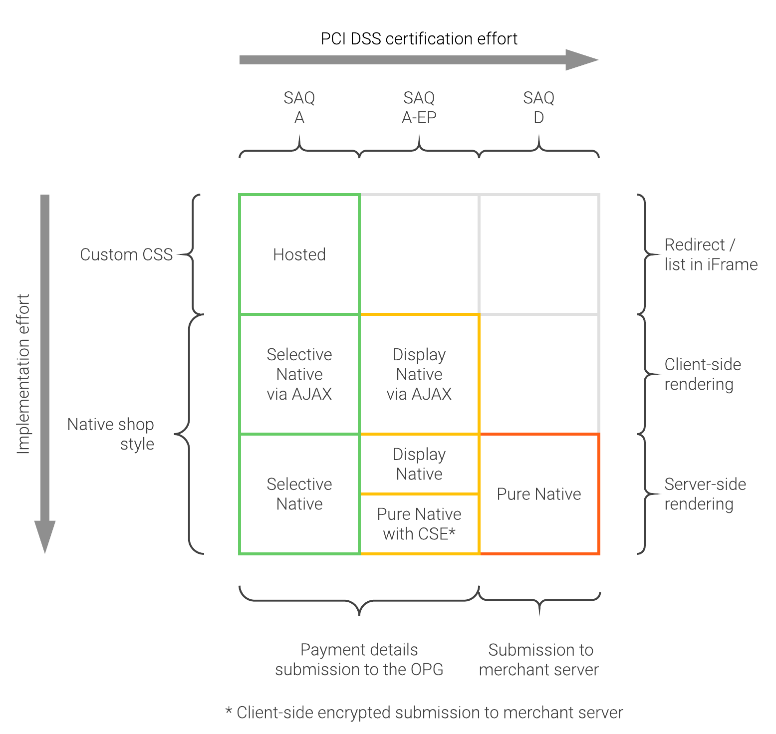 concept matrix visualization