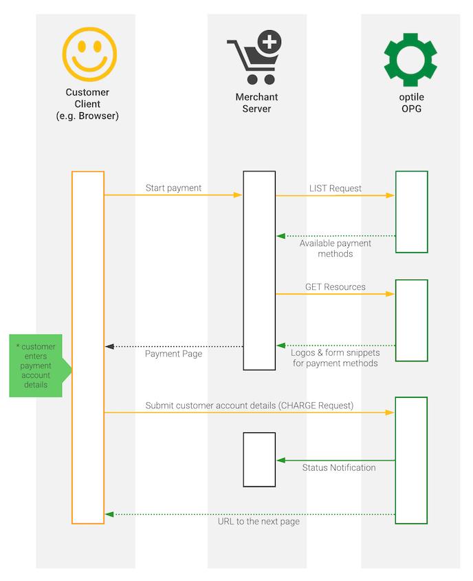 UML sequence api flow
