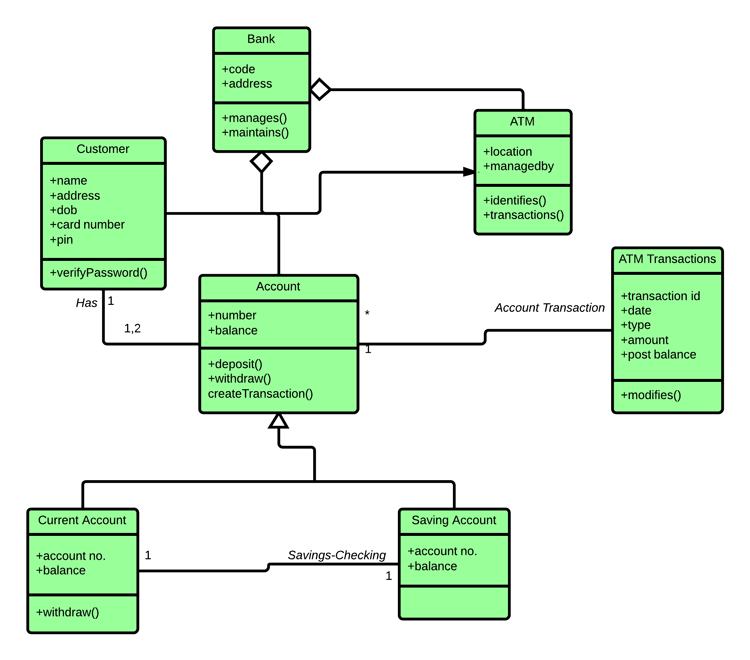 Uml class diagram tutorial lucidchart class diagram template for atm system ccuart Choice Image