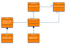 login page class diagram example