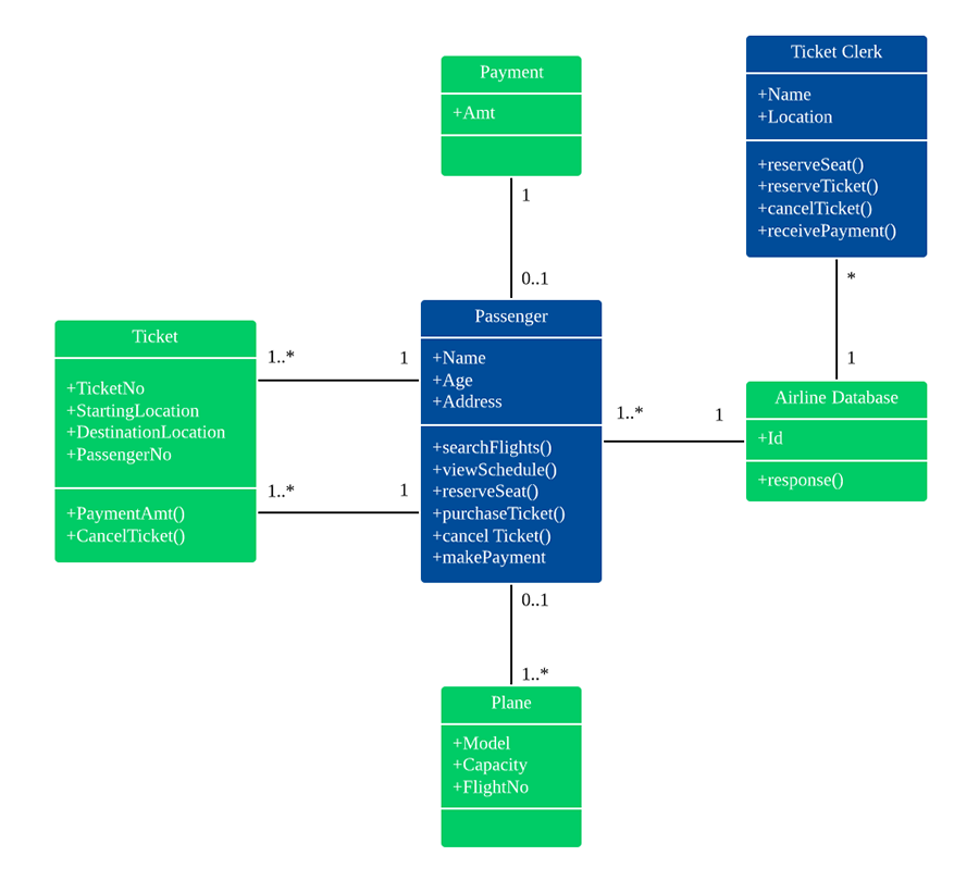 Class diagram for airline reservation system (UML)