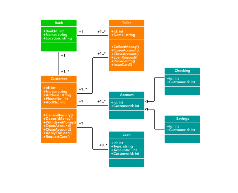 Class diagram for banking system (UML)