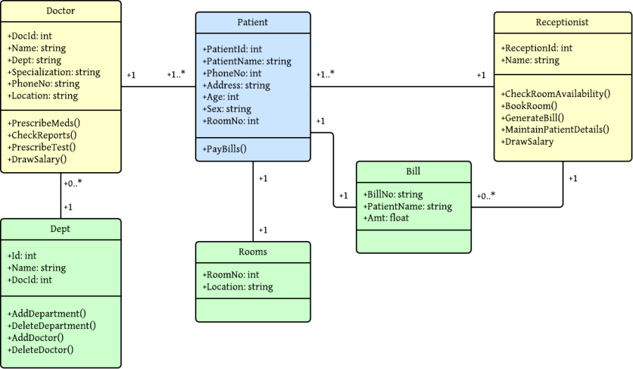 Class Diagram for Hospital Management System (UML)