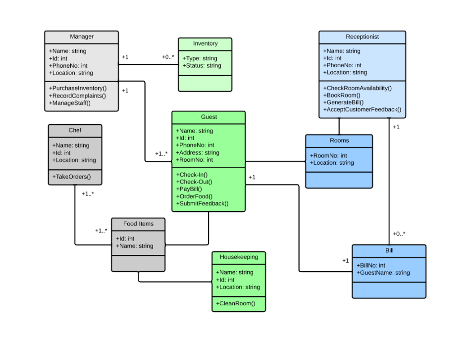 class diagram for hotel management system  uml    lucidchartuml class diagram for hotel management system