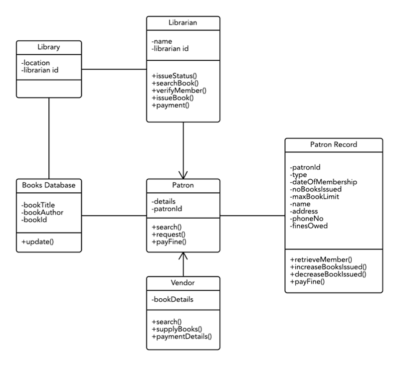 UML class diagram template for library management System